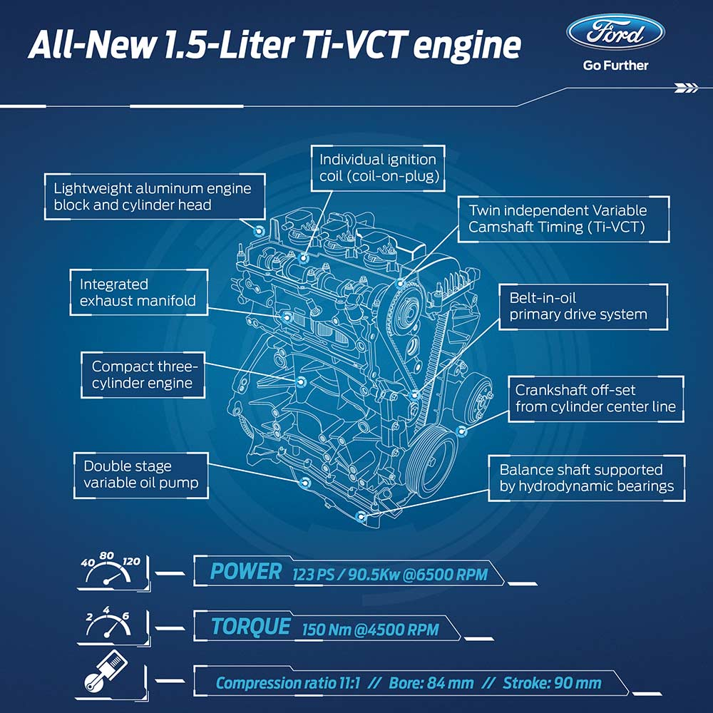 ford 1.5L Ti-VCT dragon engine specifications pr